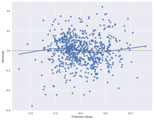 Linear Regression with Python sklearn – Amirali's Professional Diary